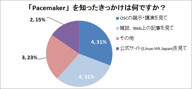 osc2014hokkaido+kyoto-qa04