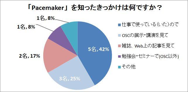 OSC2015Fukuoka_enquete04
