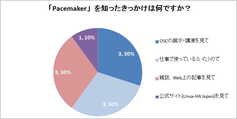 OSC2016Kyoto_Q4