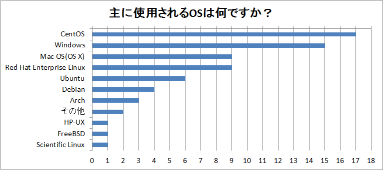 OSC2018_Tokyo_Spring_Q7